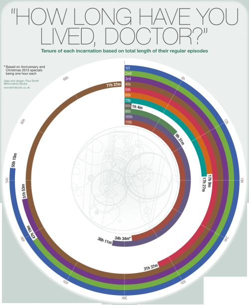 Doctor Length